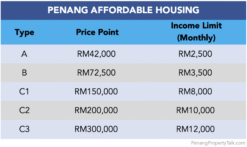 penang-affordable-housing-categories