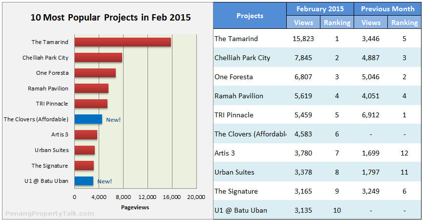 10 Most Popular Projects in February 2015