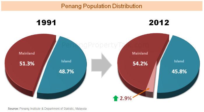 penang-population-distribution