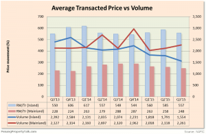 Figure 2: Average transacted price vs volume