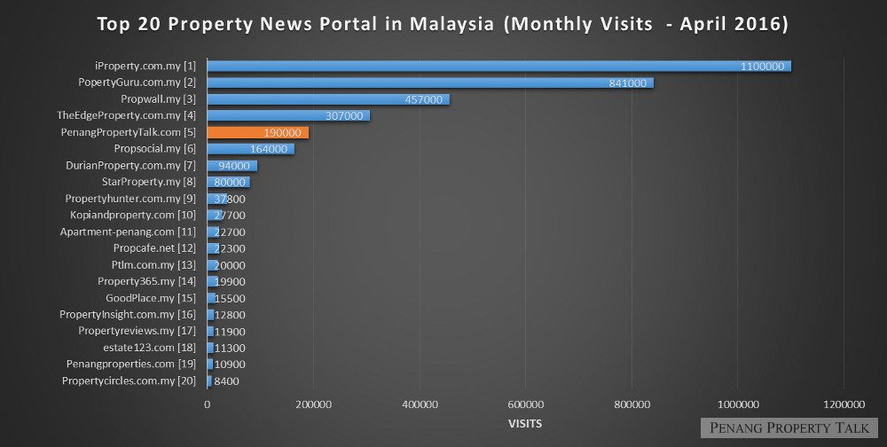 top-20-property-portals-in-malaysia