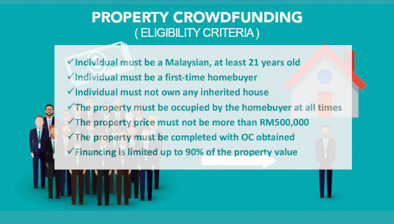 property crowdfunding