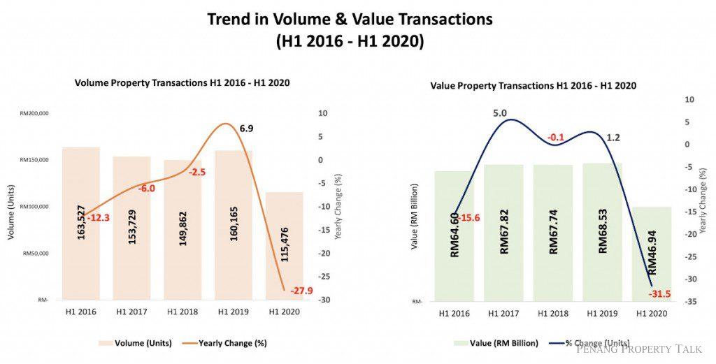 transaction-volume-value
